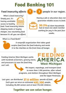 resource materials – feeding america west michigan