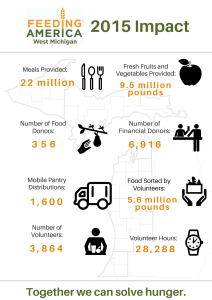 2015 Stats-Feeding America West Michigan