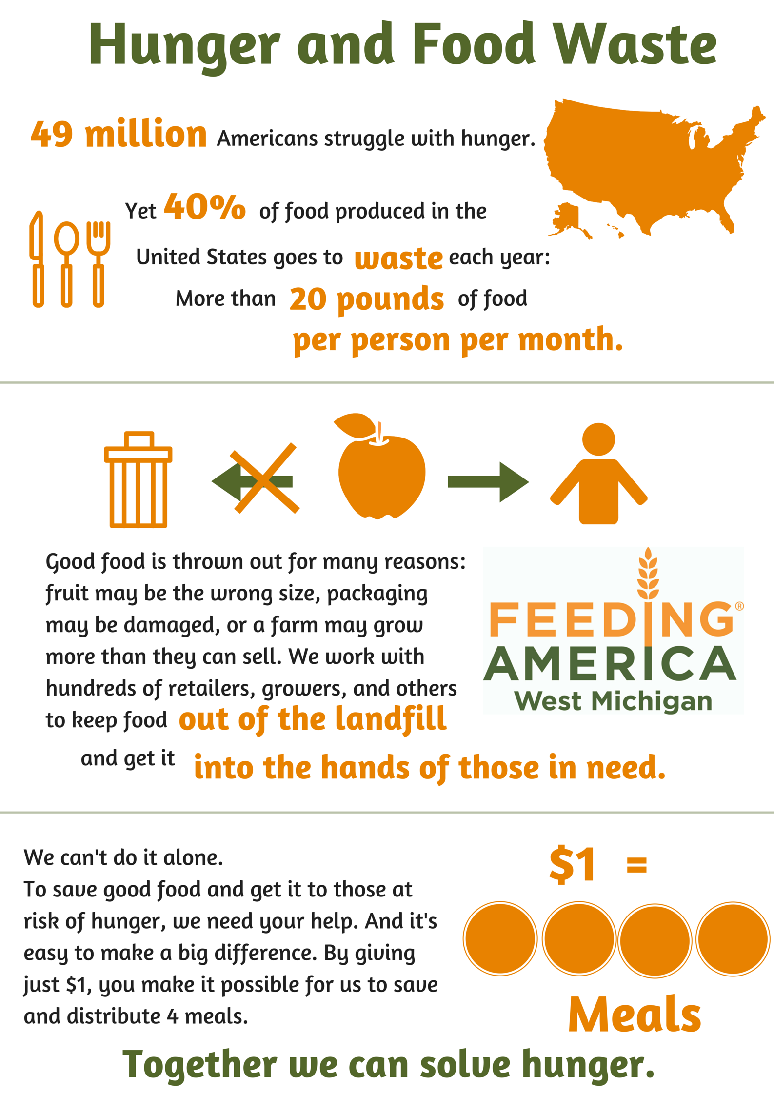 Hunger And Food Wastefeeding America West Michigan