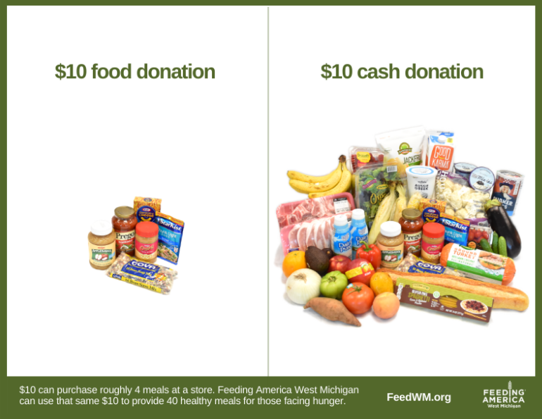 $10 food donation vs. $10 cash donation