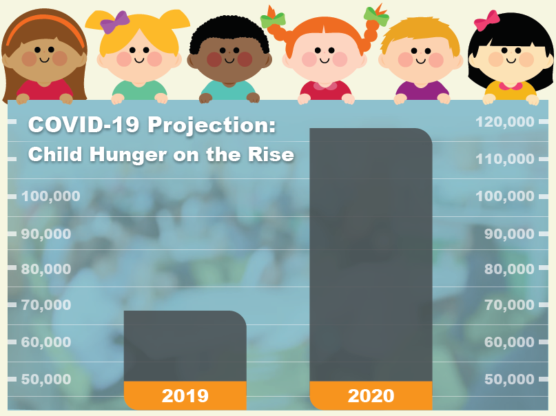 a map showing how much child hunger has grown